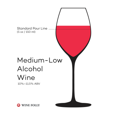 medium-low-alcohol-wine-folly