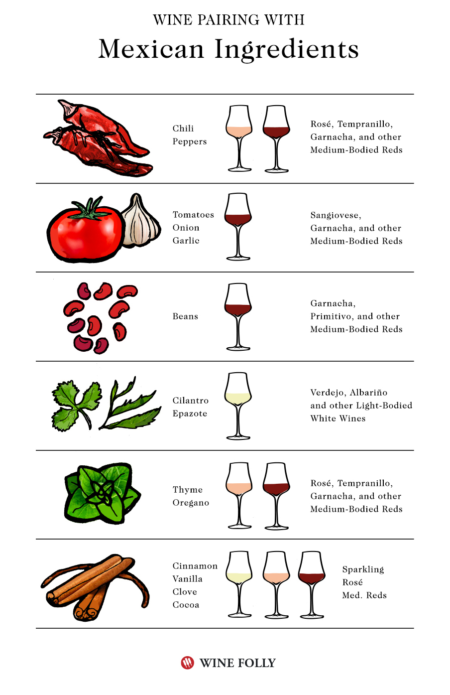 Mexican food wine pairings with ingredients - infographic by Wine Folly