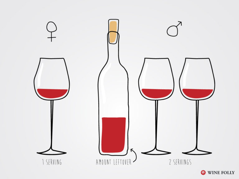 Moderate Drinking Wine Habit is good for you