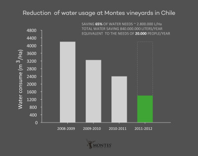 Montes dry farming reduced water usage by 65%