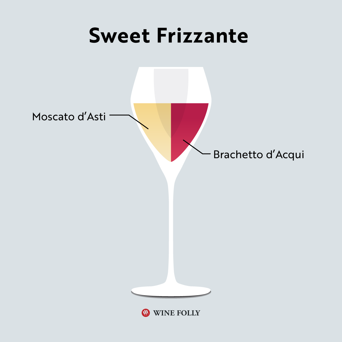 Moscato d'Asti and Brachetto d'Acqui are both sweet sparkling wines from Italy - Wine Folly