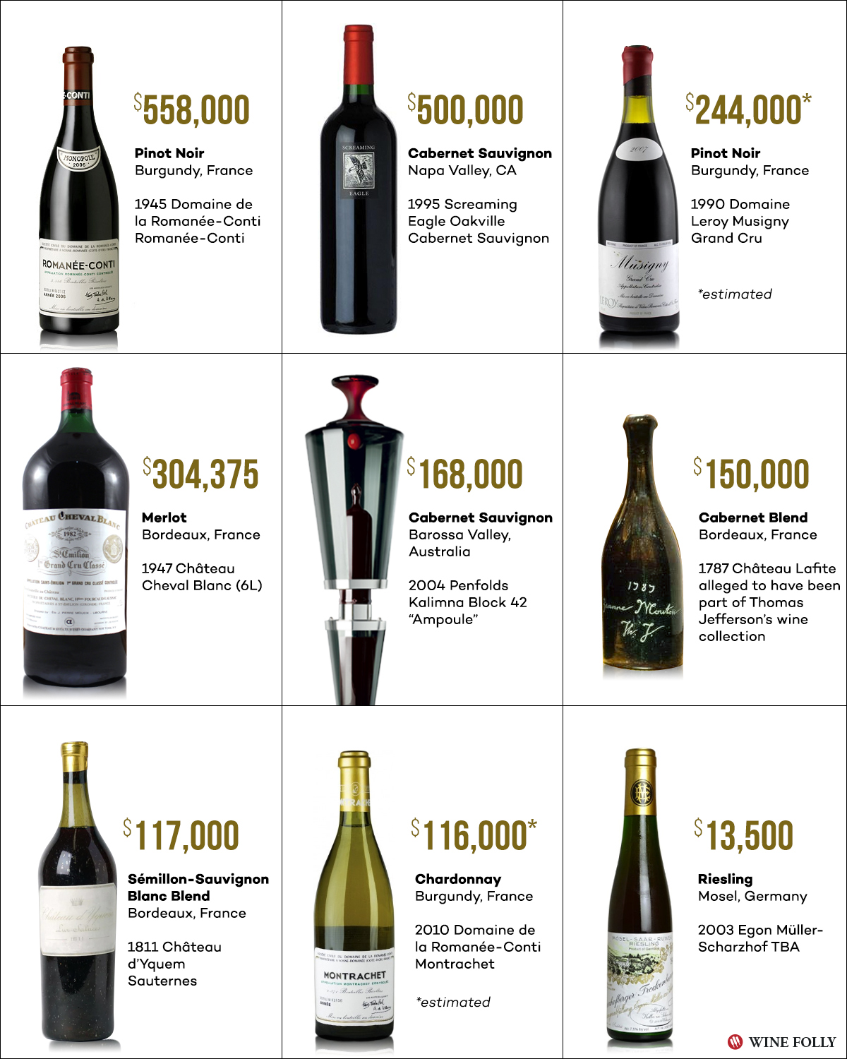 9 of the most expensive wines in the the world