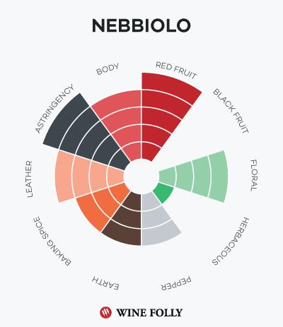 nebbiolo-barolo-taste-profile