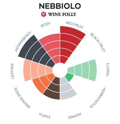 Nebbiolo wine facts - taste profile radar chart by Wine Folly