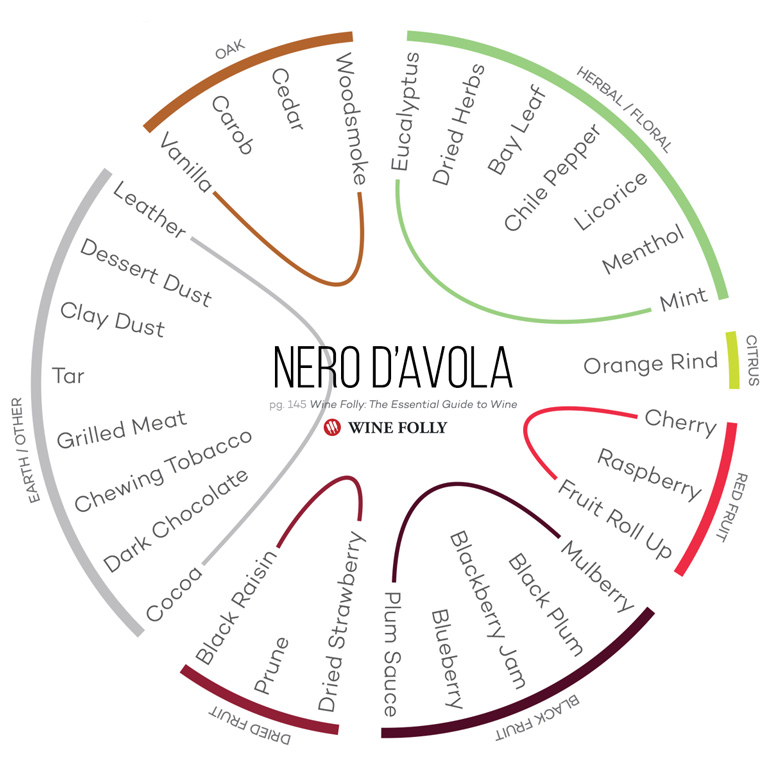 Other common flavors found in Nero d'Avola wines by Wine Folly from the book
