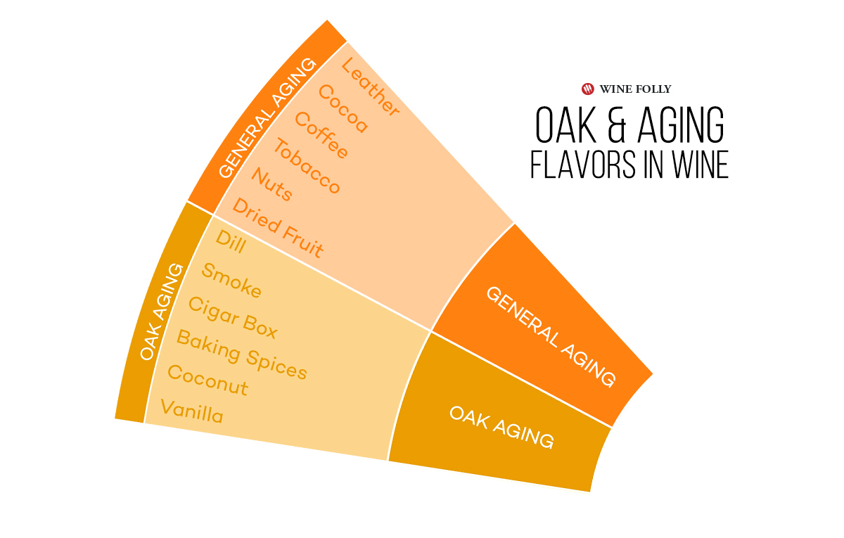 Oak Barrel and Oxidation - Aging Flavors in Wine - Infographic by Wine Folly.