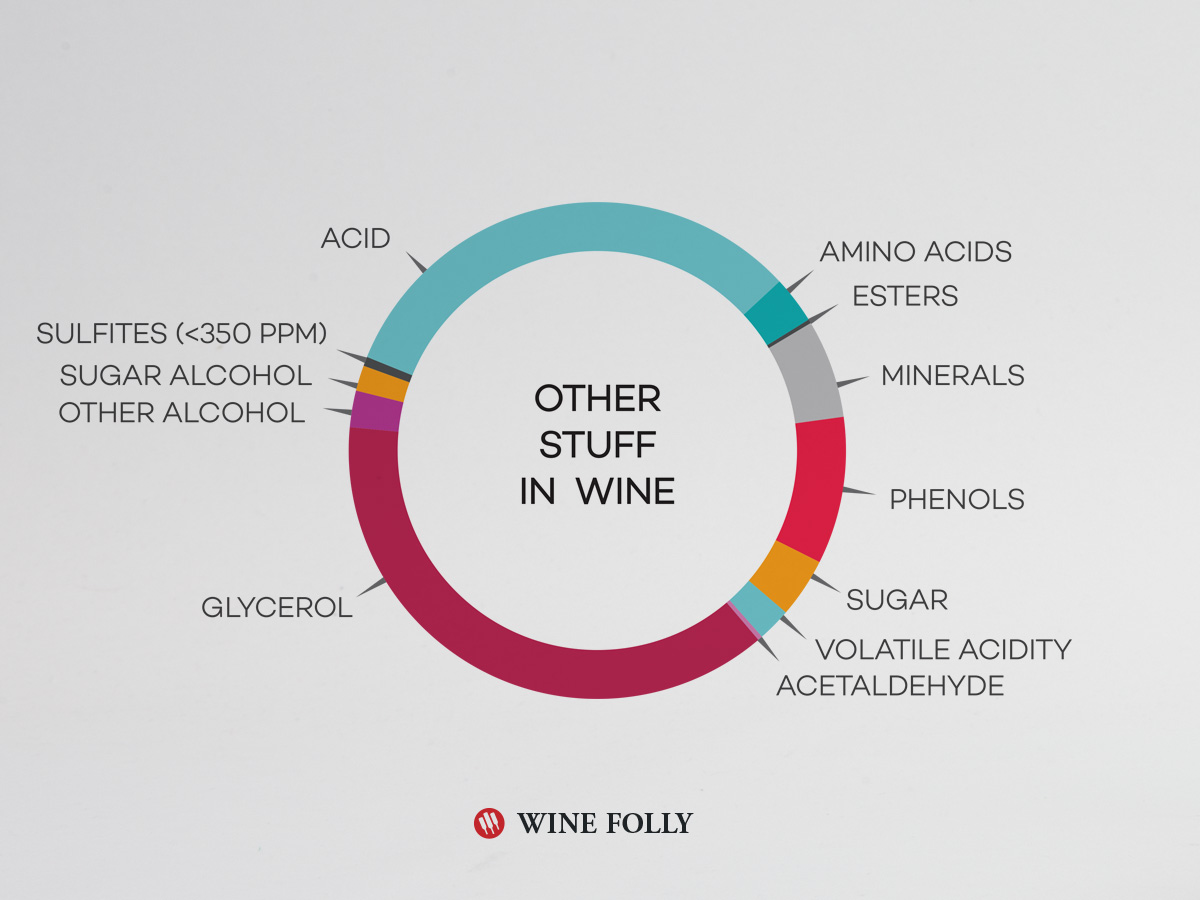 Chemical compounds found in wine