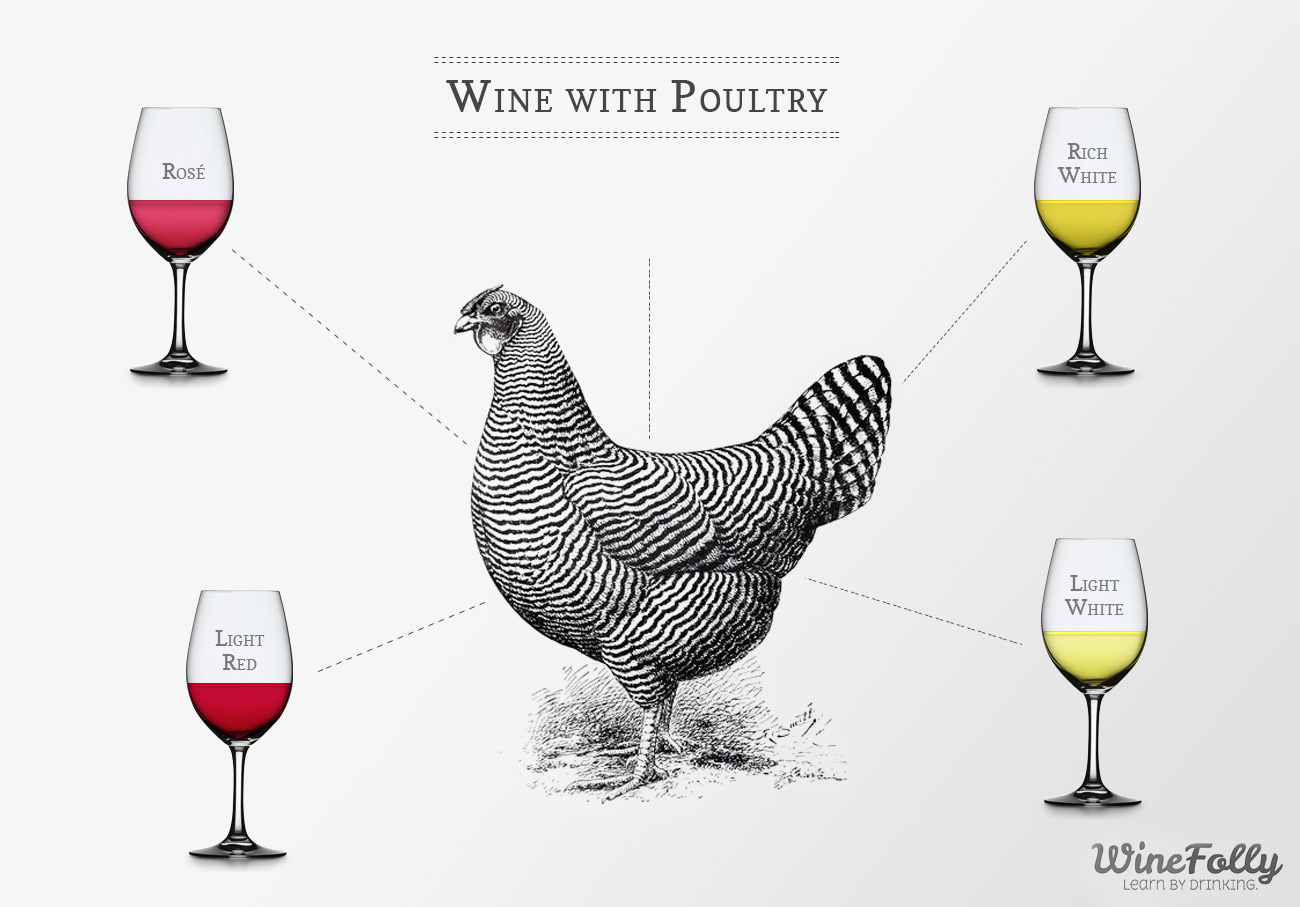 Pairing Wine with Chicken and Poultry