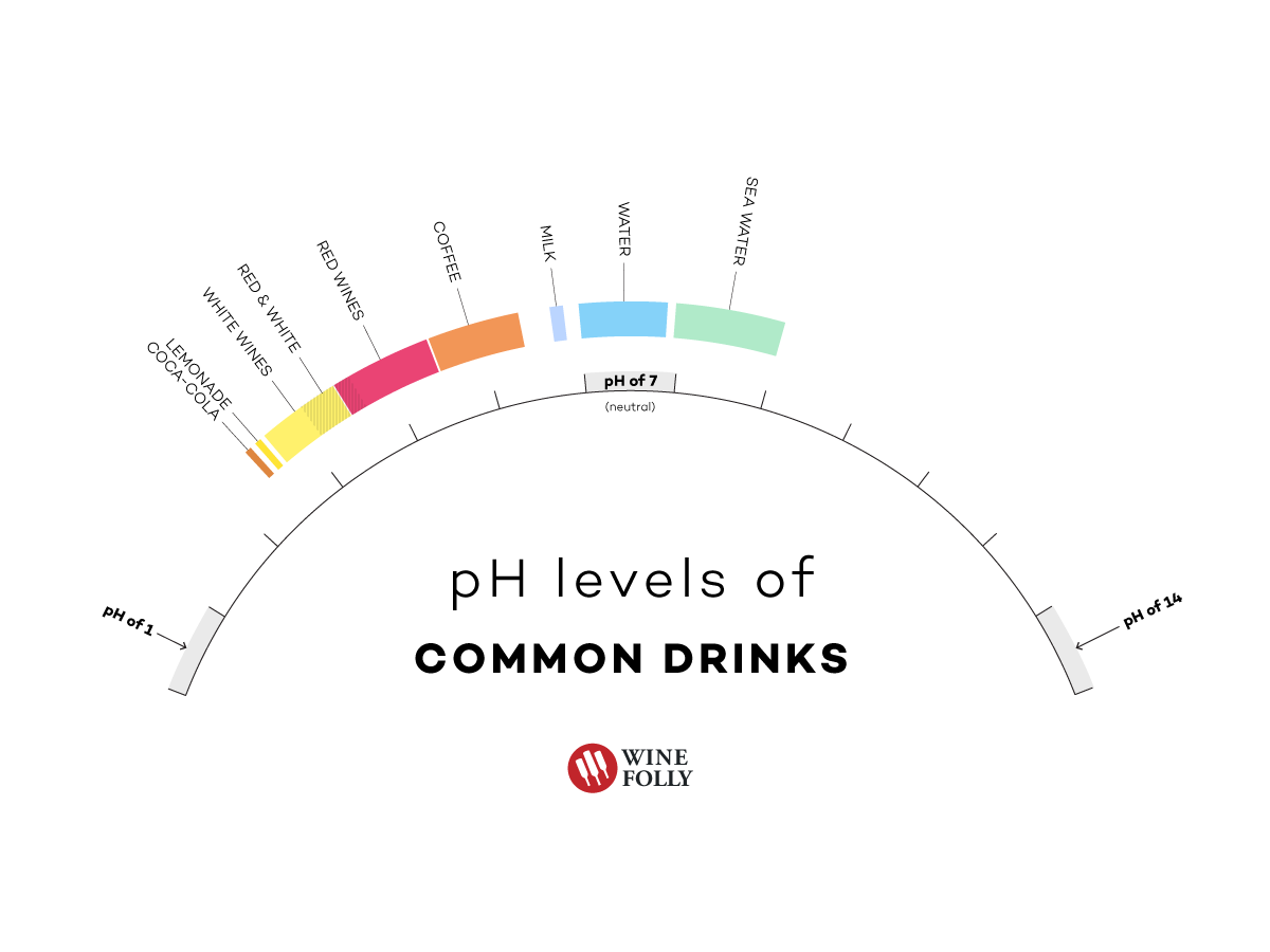 ph-of-common-drinks