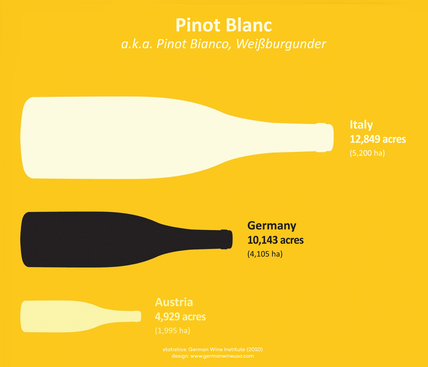 Top Pinot Blanc Producers Statistics World