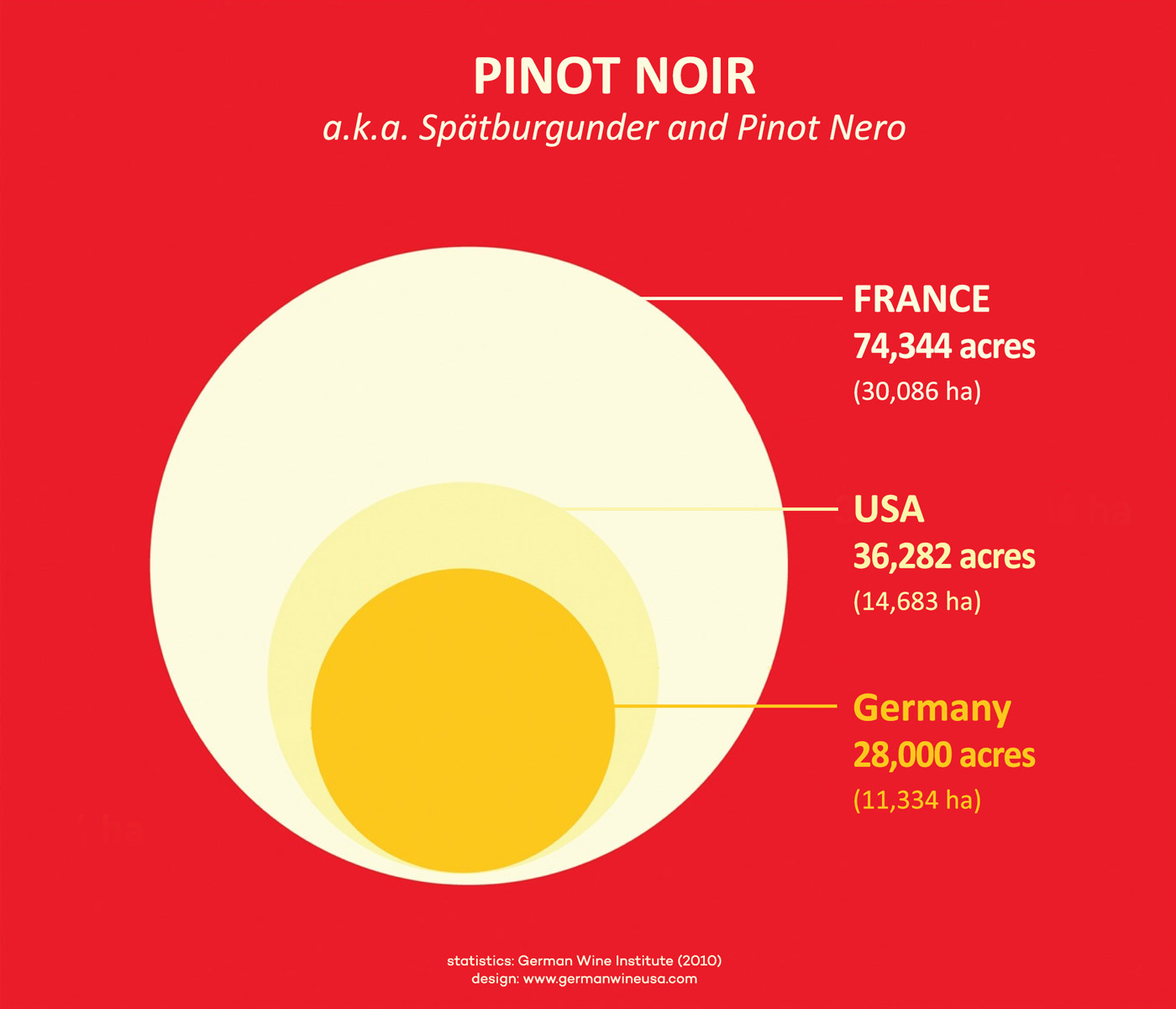 Pinot Noir Top Production Region Statistics