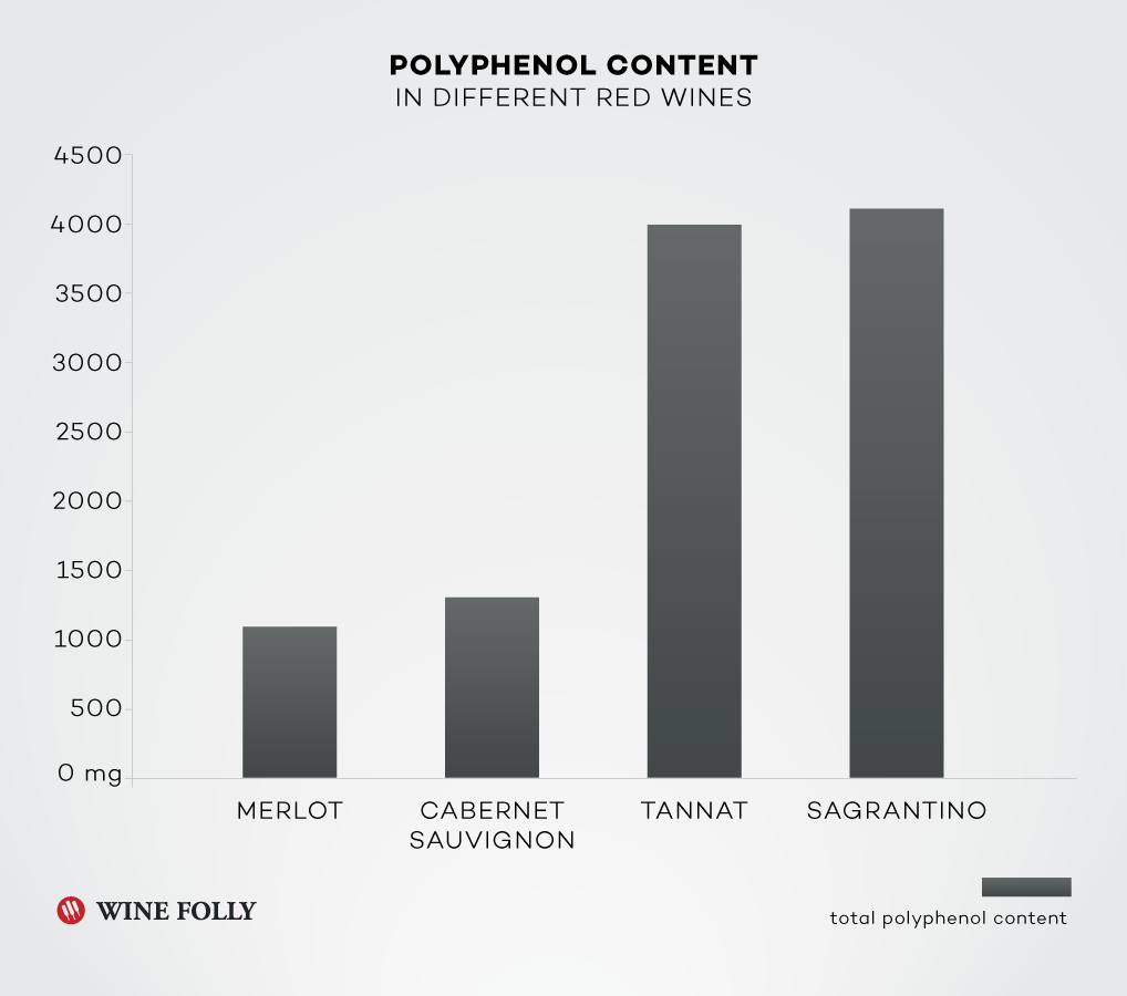 Polyphenol Content in red wines Merlot, Cabernet Sauvignon, Tannat, and Sagrantino