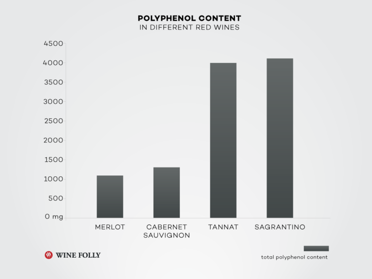 polyphenol-content-red-wines-big