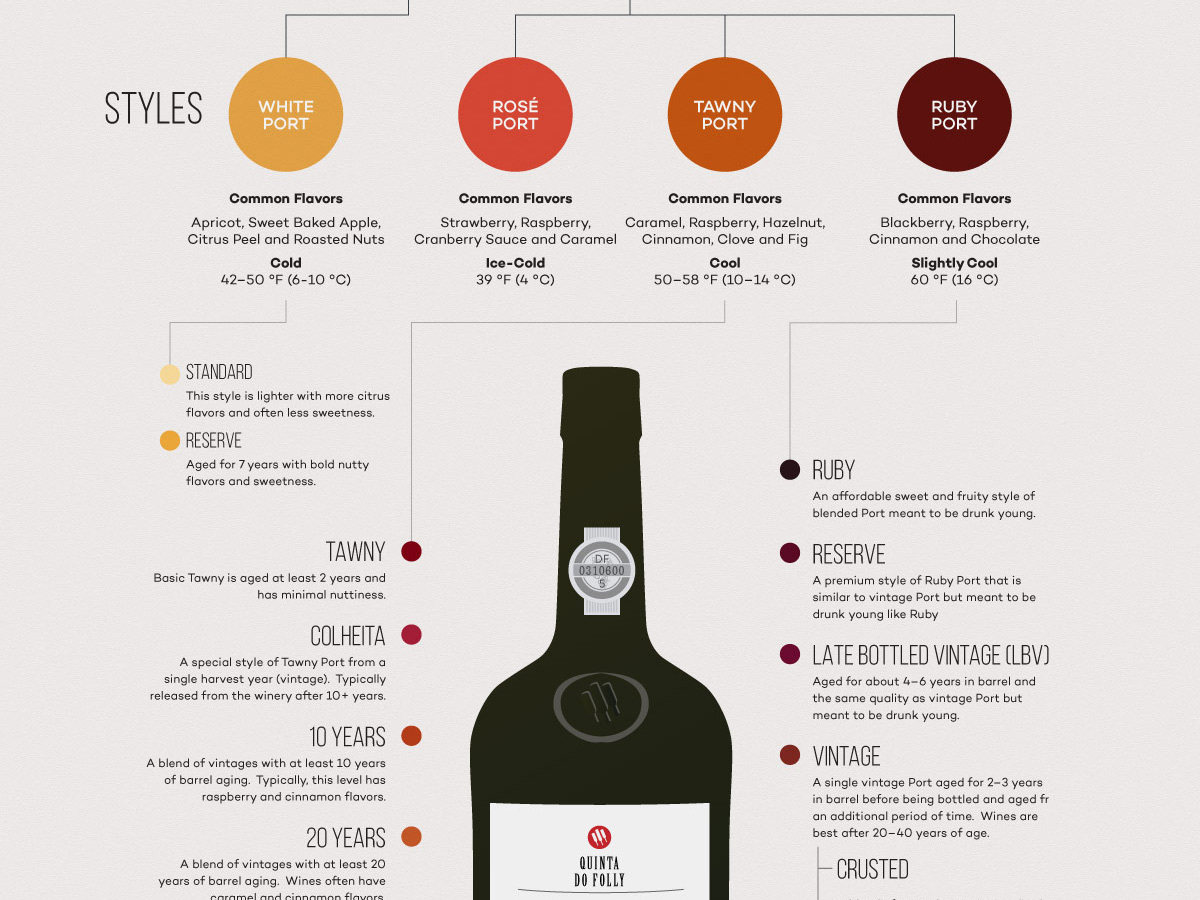 port-wine-infographic-excerpt