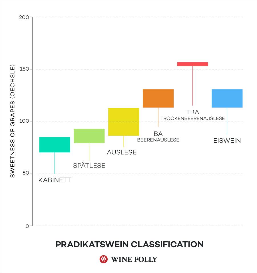 Pradikatswein German Wine Classification by Wine Folly