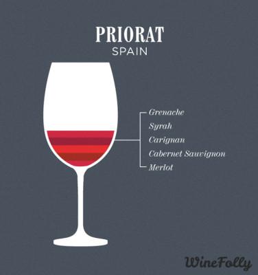 priorat-wine-blend