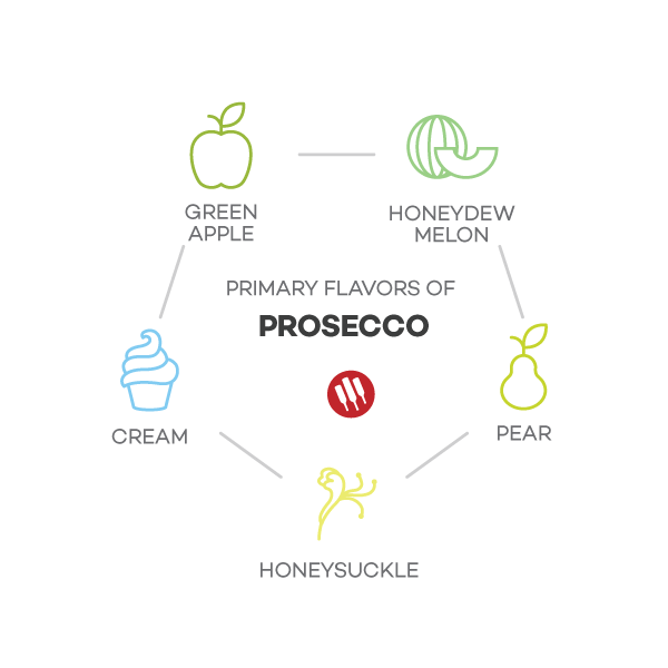 Prosecco Taste notes by Wine Folly