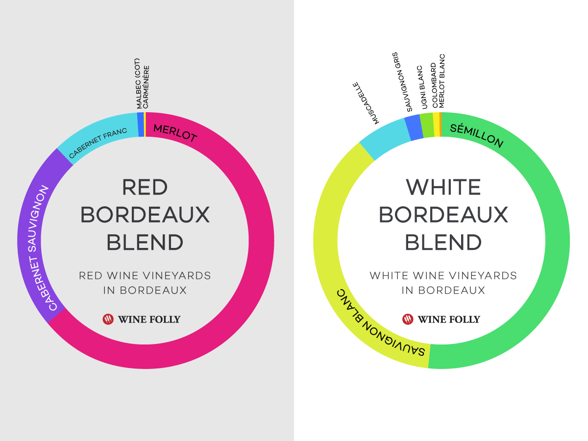 White and Red Bordeaux Blends - types of varieties
