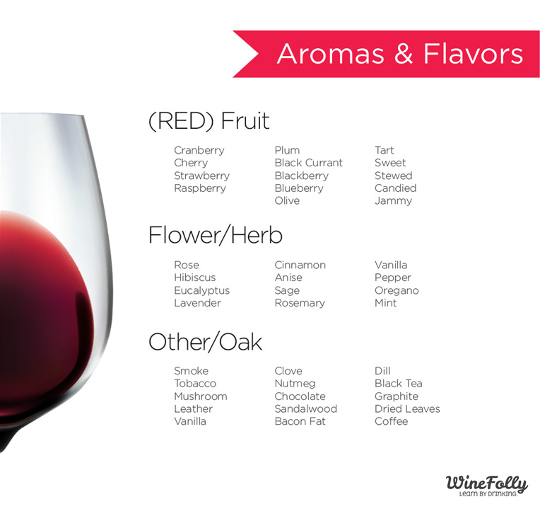 red-wine-flavors-aromas