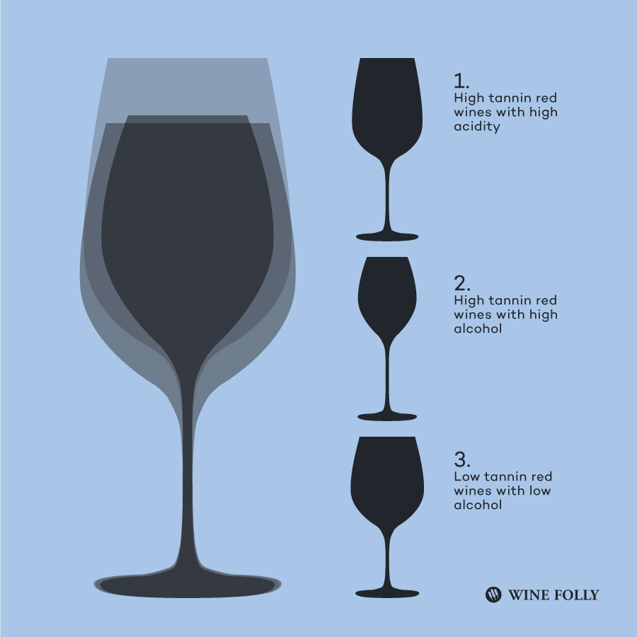 Red Wineglasses and how to choose the right one by Wine Folly