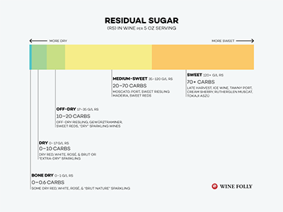 Residual Sugar - Sweetness in Wine Graphic - by Wine Folly