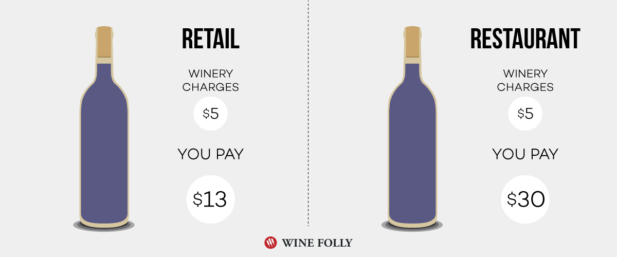 Retail Wine Prices vs. Restaurant Wine Prices