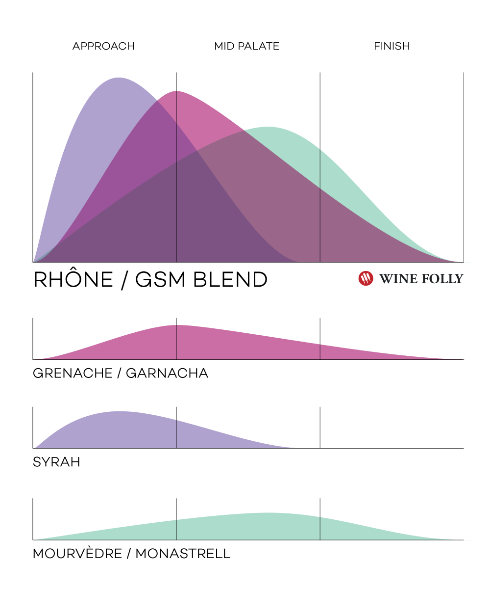 rhone-gsm-wine-blend-winefolly-infographic-copyright-2019