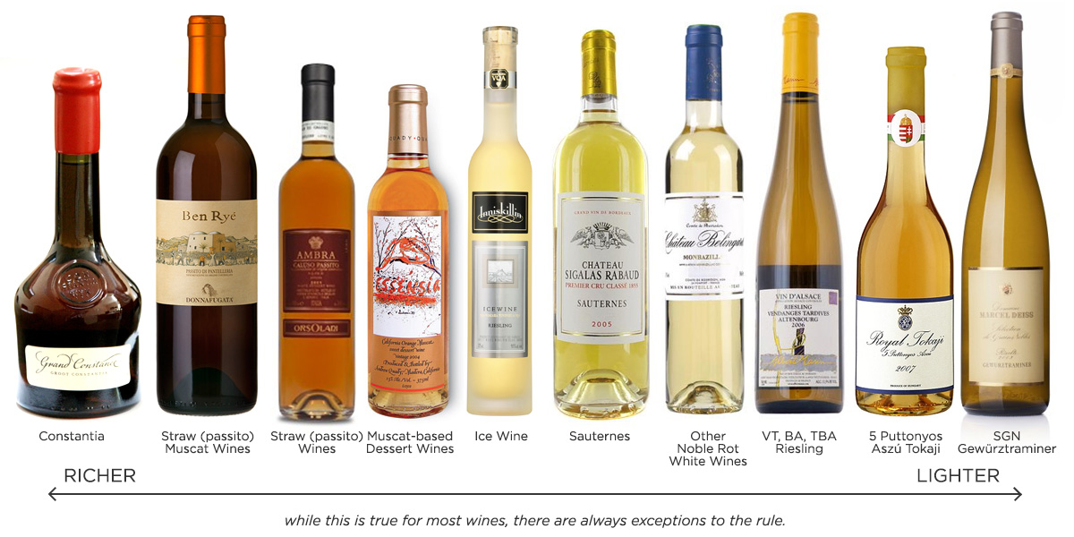 Richly Sweet non-fortified dessert wines