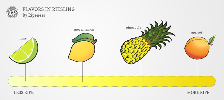 The taste of riesling fruit flavors by ripeness