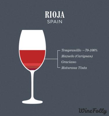 rioja-wine-blend