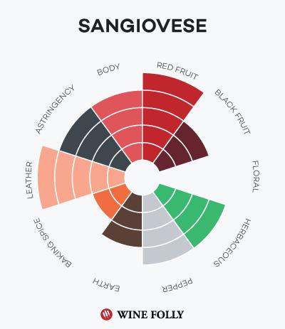 sangiovese-chianti-brunello-taste-profile
