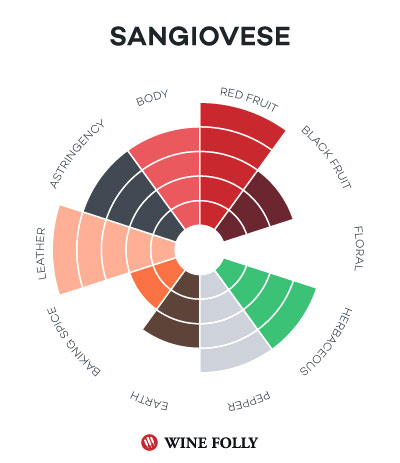 Sangiovese Taste profile wine folly