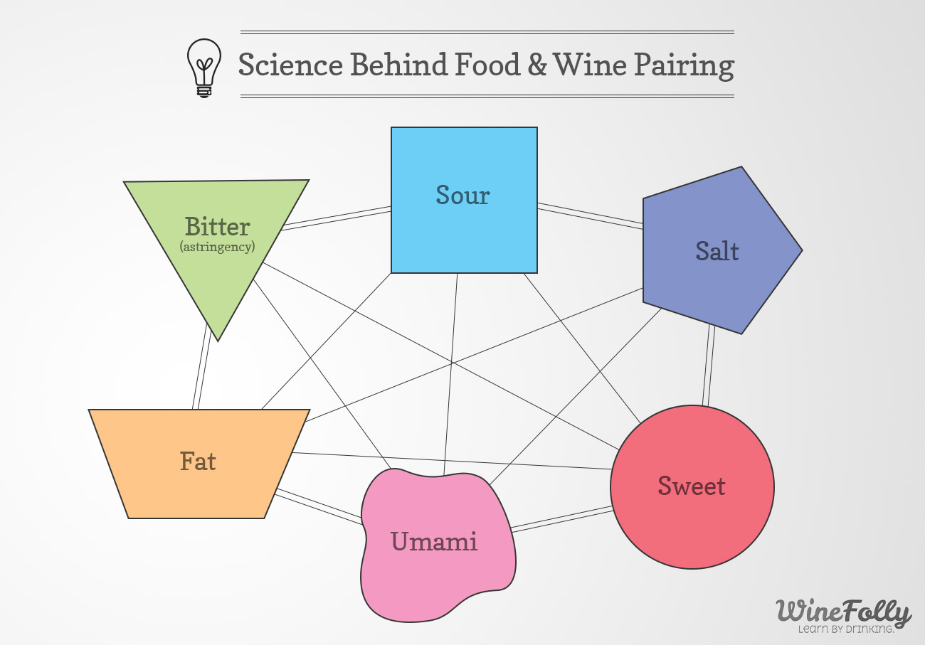 Science Behind Flavor Pairing