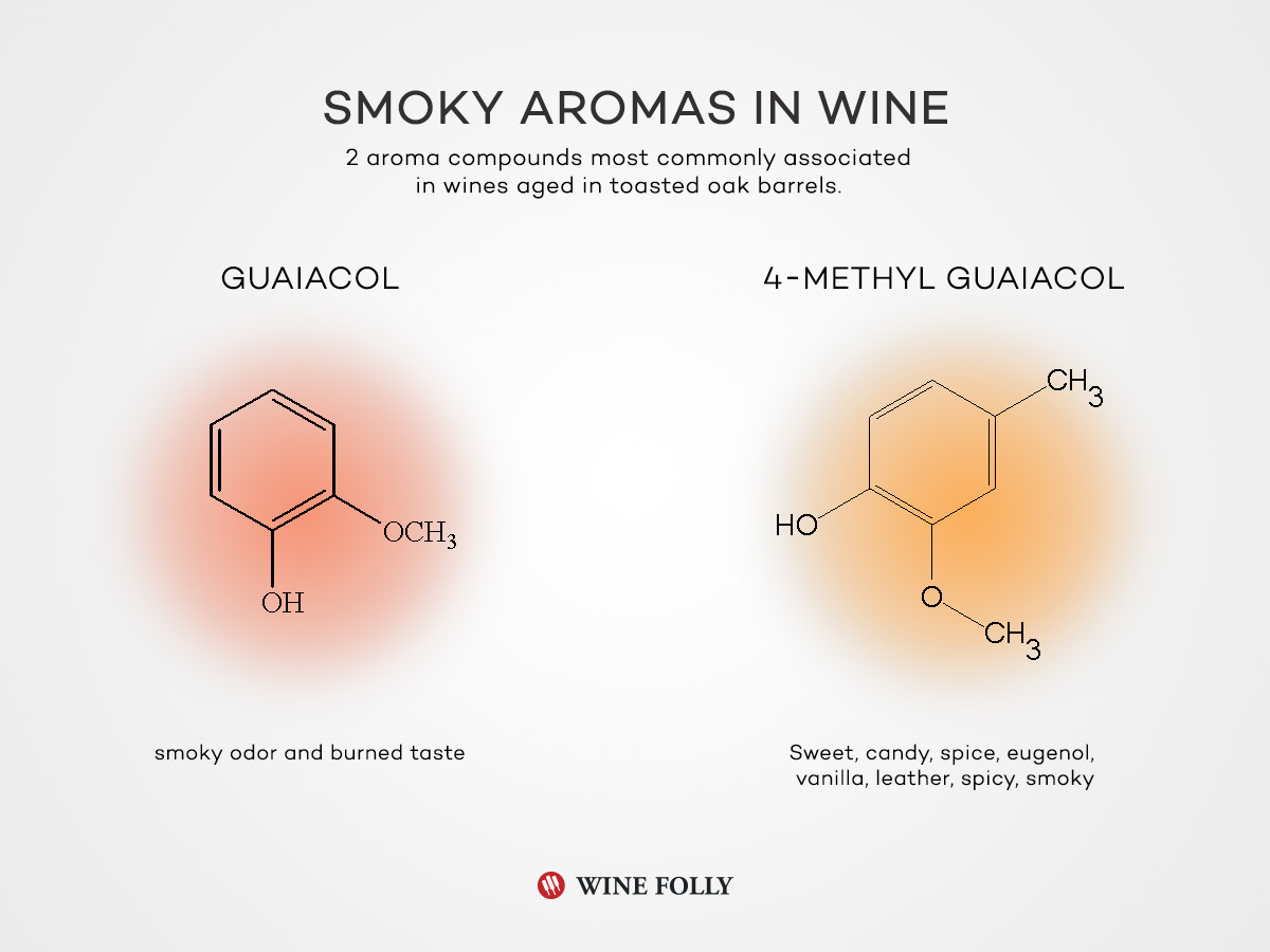 Smoke Aromas guaiacol (commonly called Creosote) and 4-methyl guaiacol found in wine caused from charred wood - by Wine Folly