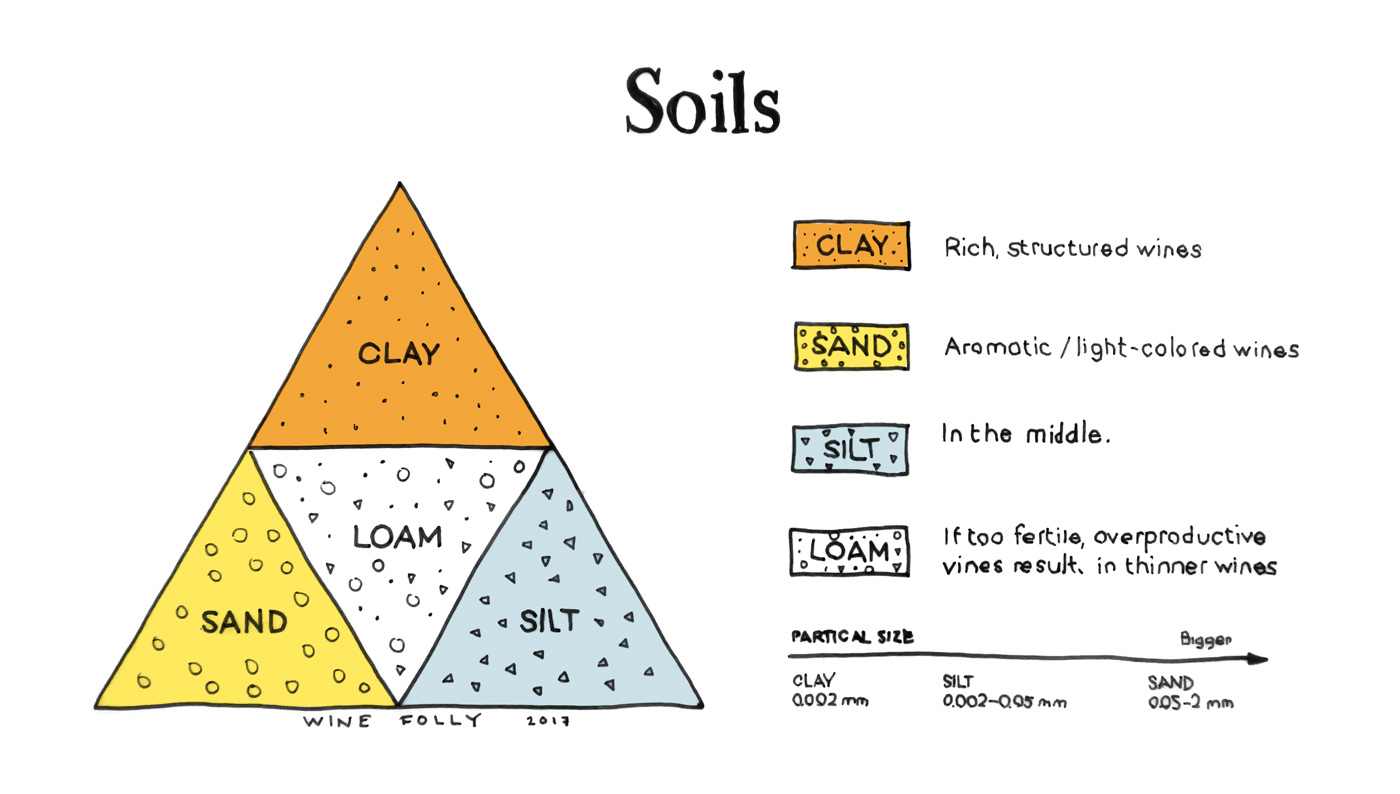 Soils Wine Folly