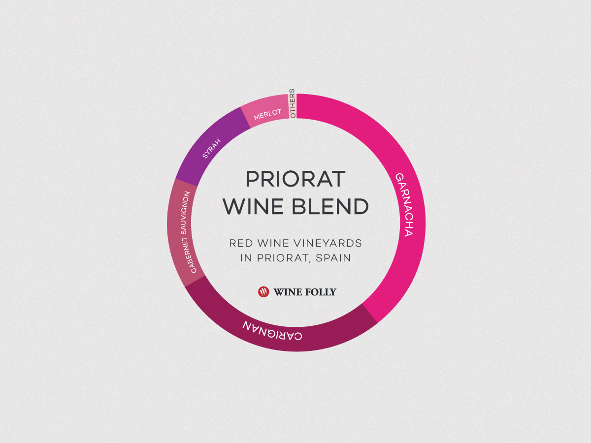 The wine blend of red wine from Priorat, Spain is Grenache Carignan, Cabernet Sauvignon, Syrah and Merlot