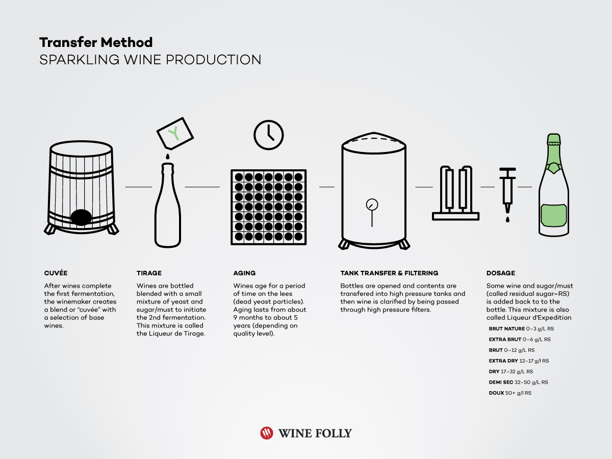 sparkling-wine-making-transfer-method