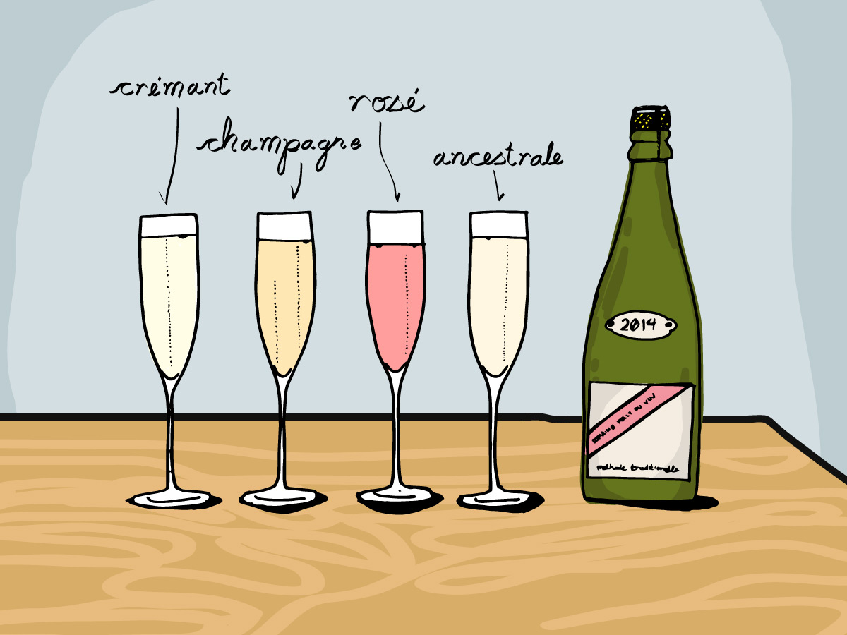 Sparkling Wines and Champagne of France