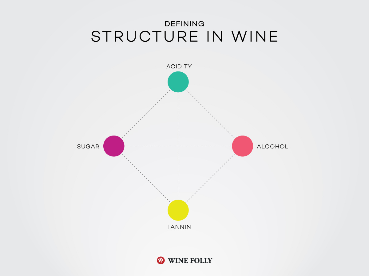 Structure in Wine article by Wine Folly https://winefolly.com/tutorial/collecting-age-worthy-wine/