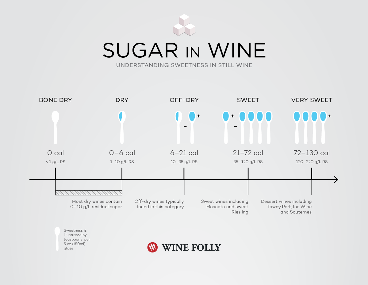 Sugar In Wine Chart Calories And Carbs Wine Folly