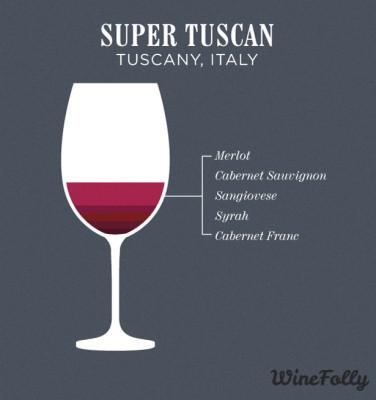 super-tuscan-blend