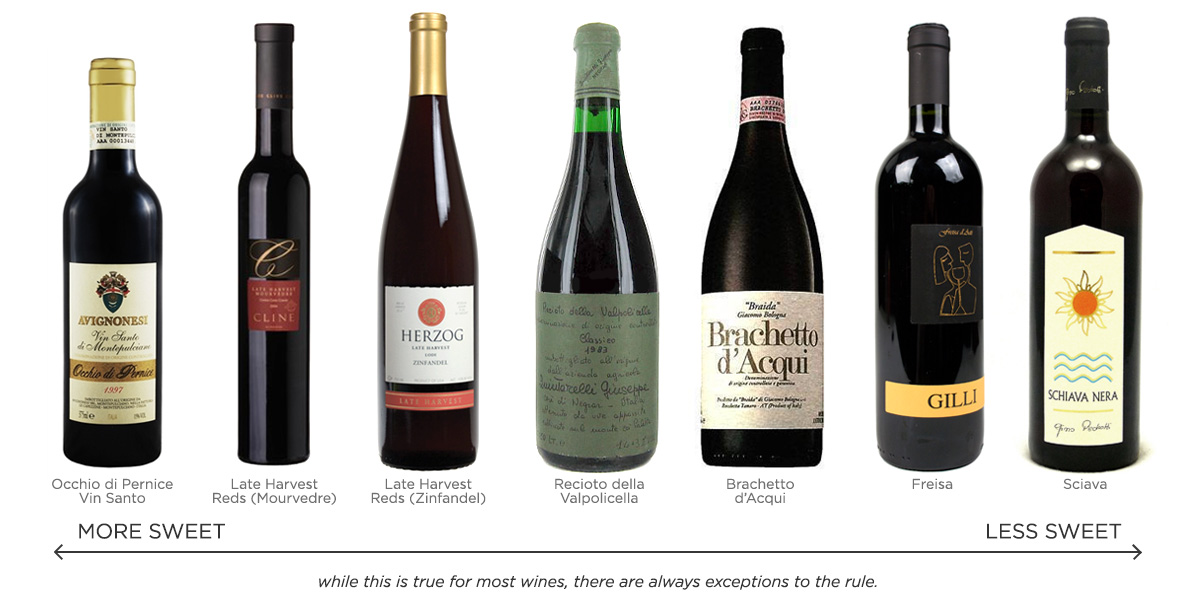 Sweet Red Wine Types of dessert wines