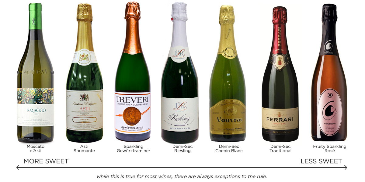 Sweet Sparkling Wine Types