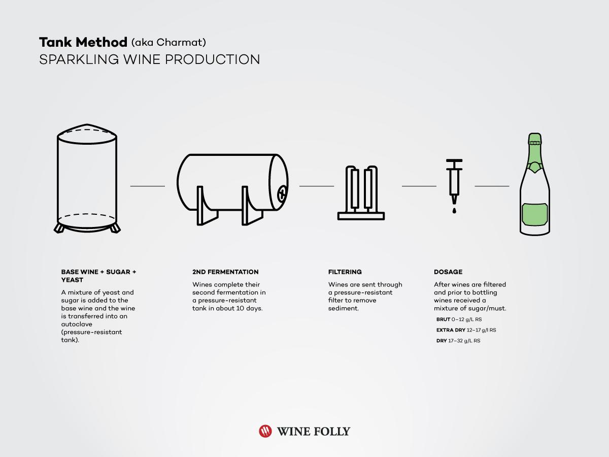 tank-charmat-sparkling-wine-cuvee-close-prosecco