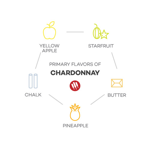 Chardonnay Taste includes Yellow Apple, Starfruit, Pineapple, Butter and Chalk illustrations