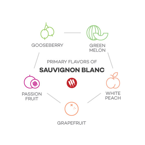 Sauvignon Blanc taste includes gooseberry, green melon, grapefruit, white peach, passion fruit