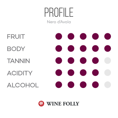 Taste profile of nero d'avola by Wine Folly