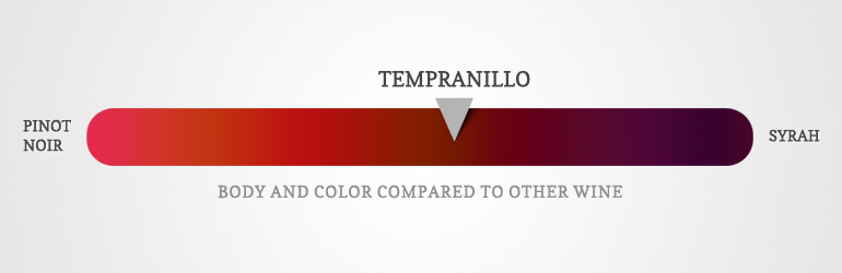 Tempranillo Characteristics: Flavor and Body