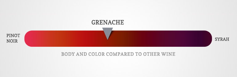 the color of grenache wine compared to other wine