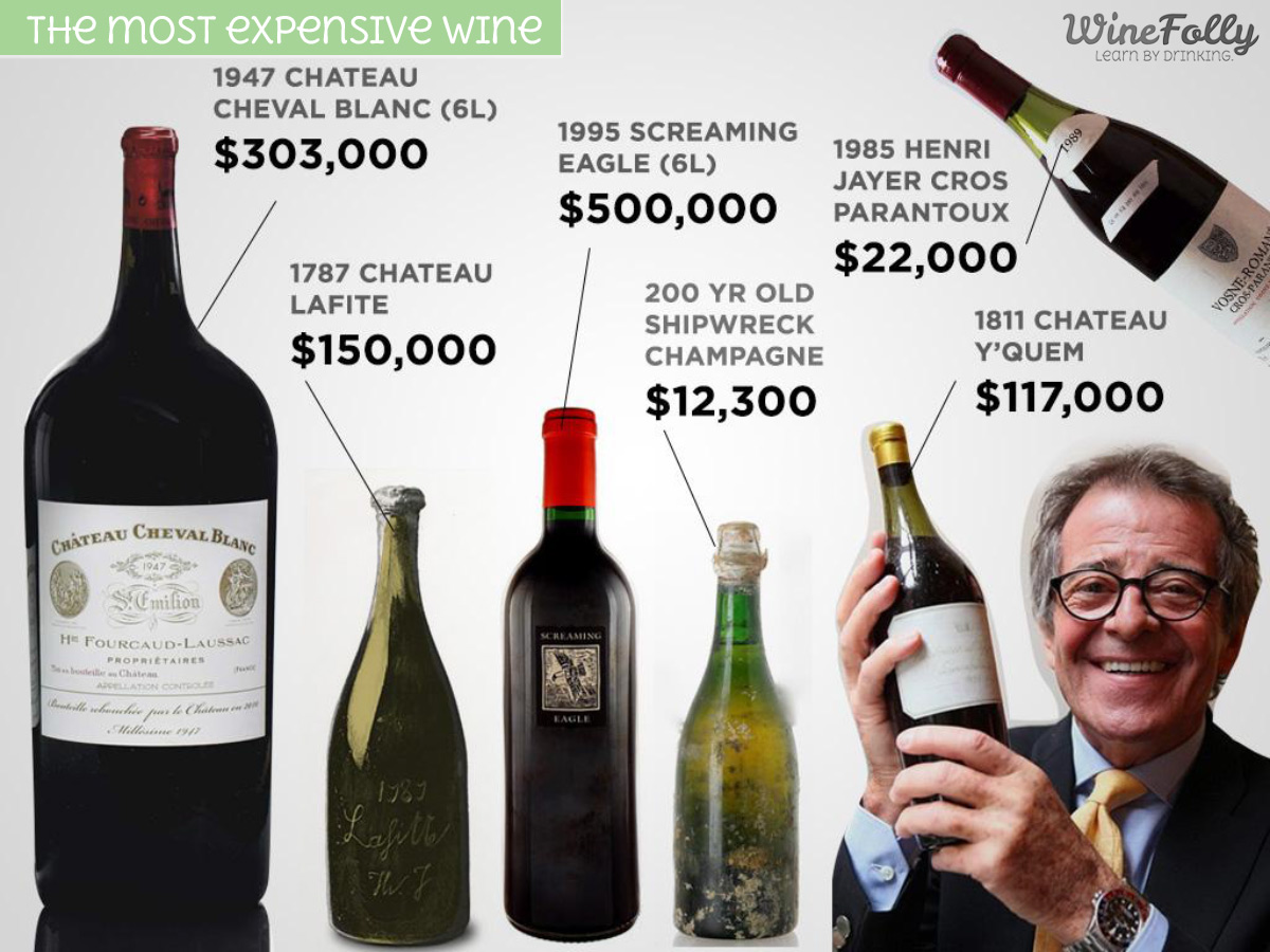 The Most Expensive Wine in the world